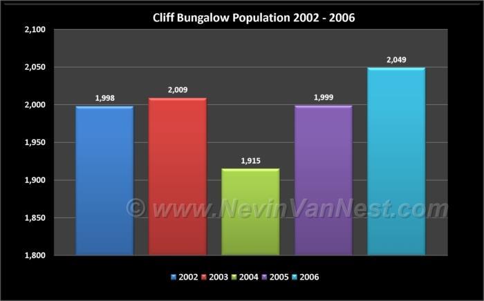 Cliff Bungalow Population 2002 - 2006