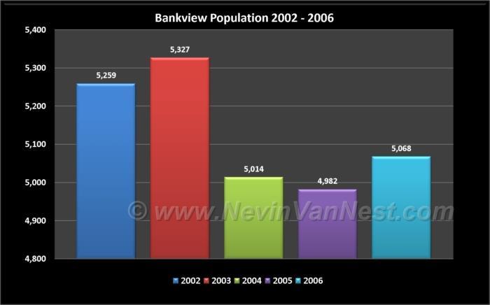 Bankview Population 2002 - 2006