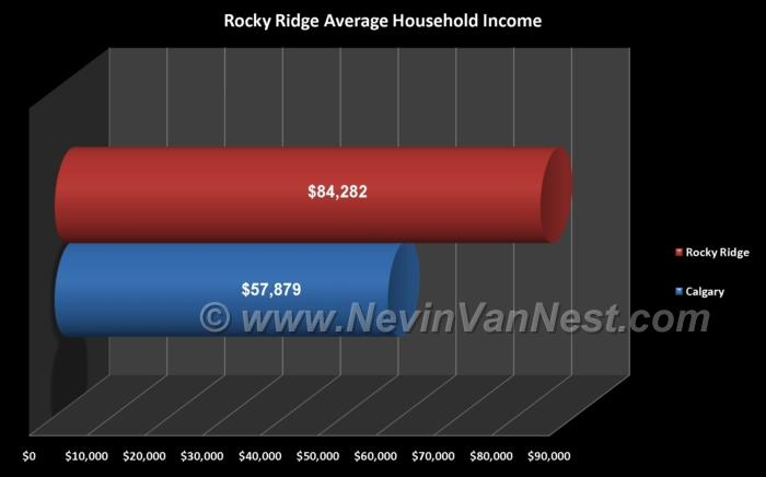 Average Household Income For Rocky Ridge Residents