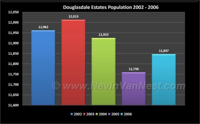 Douglasdale Estates Population 2002 - 2006