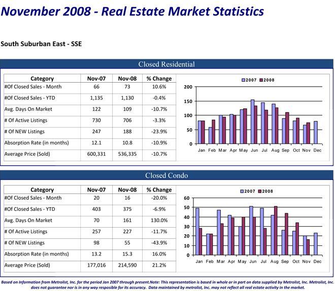 Denver Colorado South Suburban East Real Estate Market Statistics