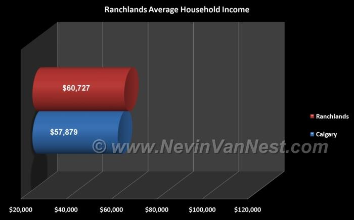 Average Household Income For Ranchlands Residents