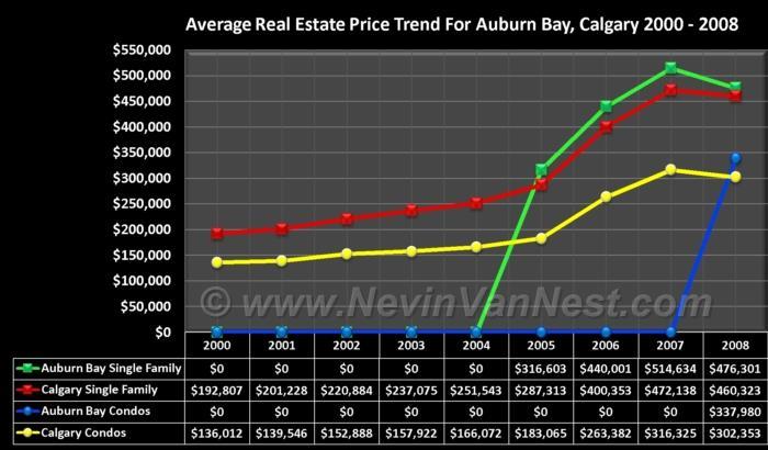 Average House Price Trend For Auburn Bay 2000 - 2008