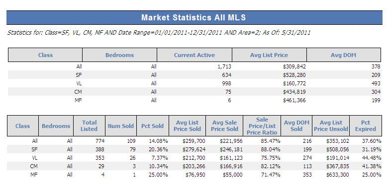 Leelanau Real Estate Solds for 2011