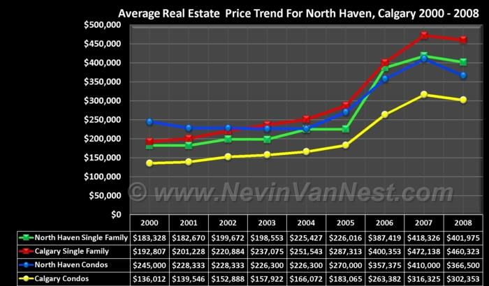 Average House Price Trend For North Haven 2000 - 2008