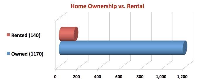 Statistics on home ownership in Adeliade Churchill Saskatoon