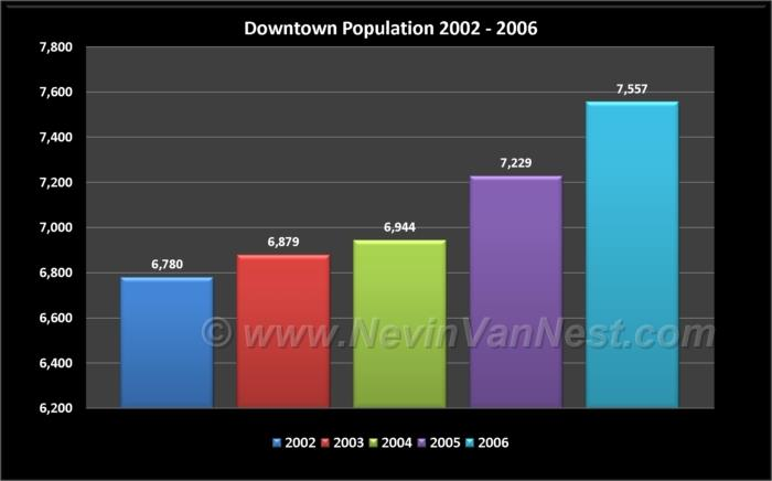 Downtown Population 2002 - 2006