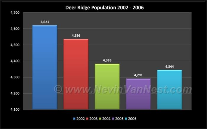 Deer Ridge Population 2002 - 2006