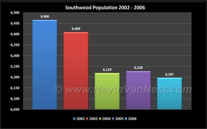 Southwood Population 2002 - 2006