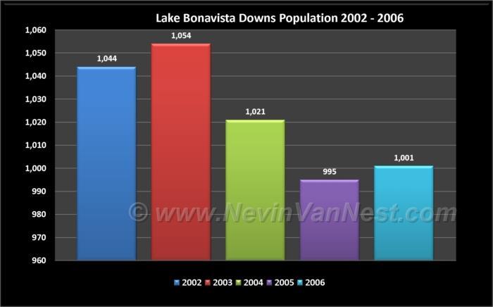 Lake Bonavista Downs Population 2002 - 2006