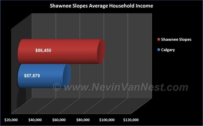 Average Household Income For Shawnee Slopes & Evergreen Estates Residents