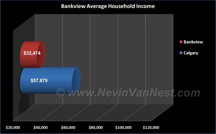 Average Household Income For Bankview Residents
