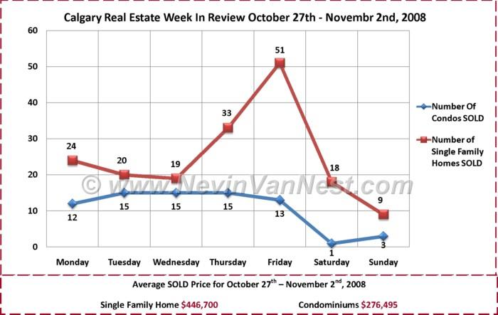 Calgary Real Estate Market Week in Review for October 27th - November 2nd, 2008