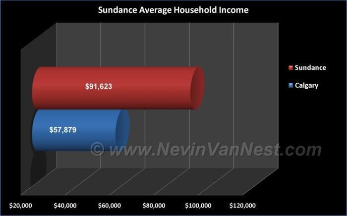 Average Household Income For Sundance Residents