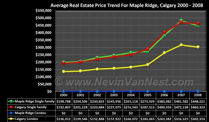 Average House Price Trend For Maple Ridge 2000 - 2008
