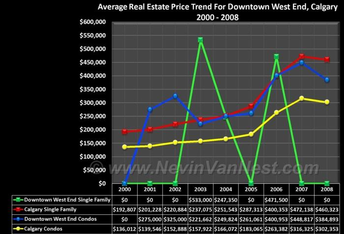 Average House Price Trend For Downtown West End 2000 - 2008