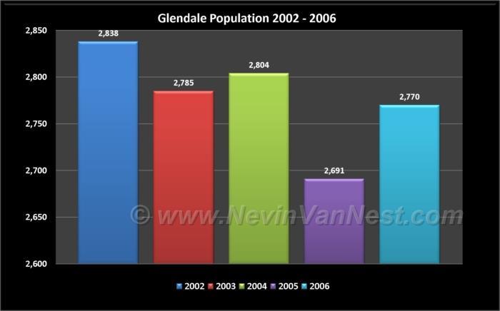 Glendale Population 2002 - 2006