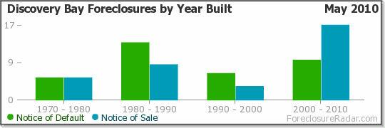 Discovery Bay Foreclosures by Year Built