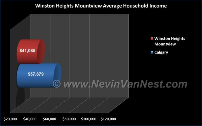 Average Household Income For Mountview / Winston Heights Residents