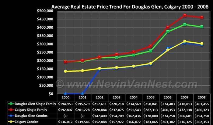Average House Price Trend For Douglas Glen 2000 - 2008