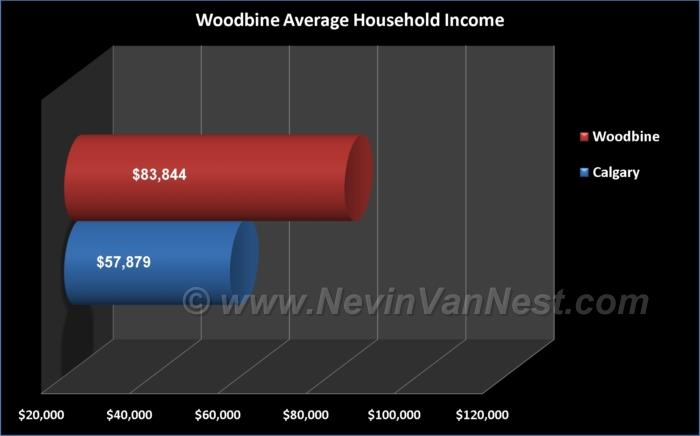 Average Household Income For Woodbine Residents