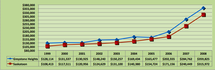 Average House Price Trend for Greystone Heights, Saskatoon