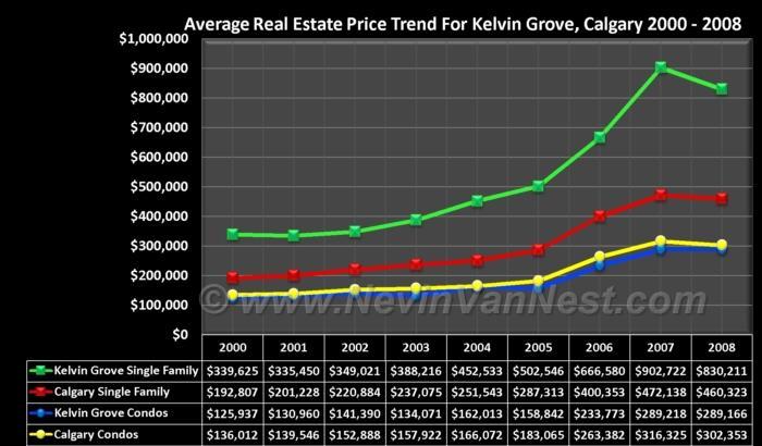 Average House Price Trend For Kelvin Grove 2000 - 2008