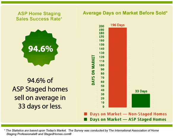 Staging your home gets it sold much quicker