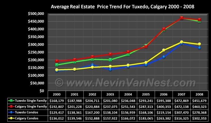Average House Price Trend For Tuxedo 2000 - 2008