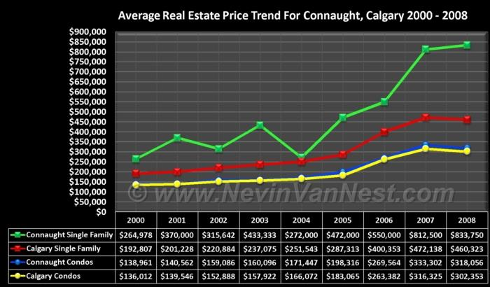 Average House Price Trend For Connaught 2000 - 2008