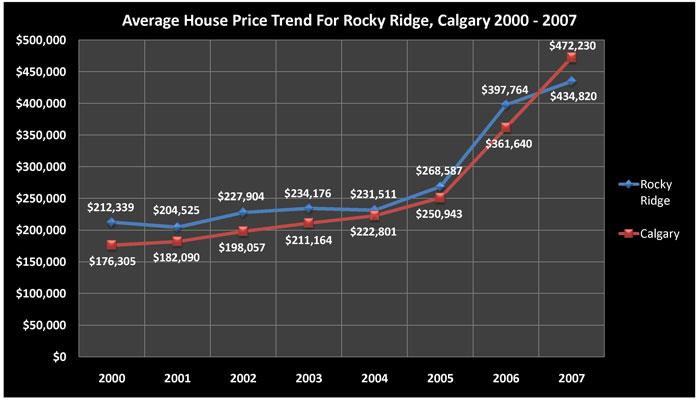 Average House Price Trend for Rocky Ridge, Calgary 2000 - 2007