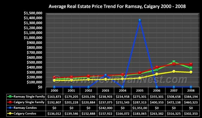 Average House Price Trend For Ramsay 2000 - 2008