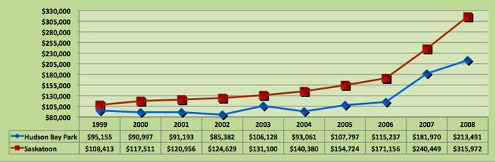 Average House Price Trend for Hudson Bay Park, Saskatoon