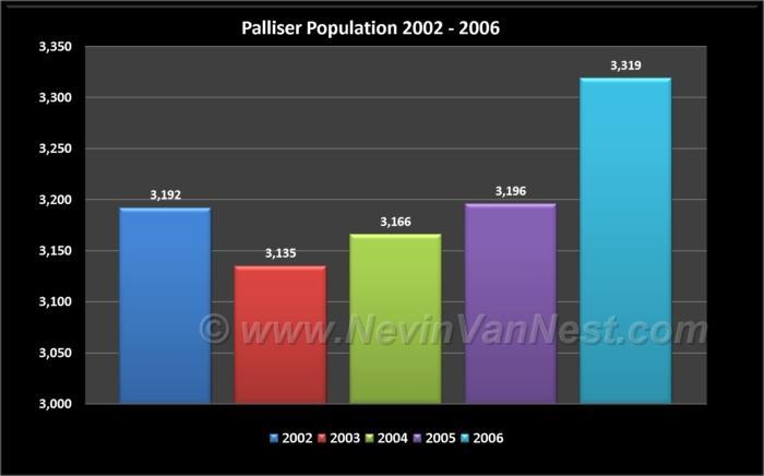 Palliser Population 2002 - 2006