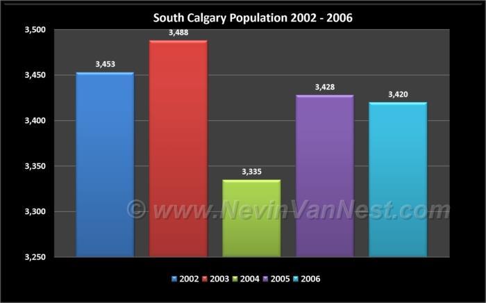 South Calgary Population 2002 - 2006