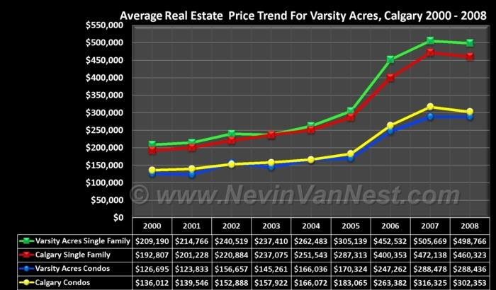 Average House Price Trend For Varsity Acres 2000 - 2008