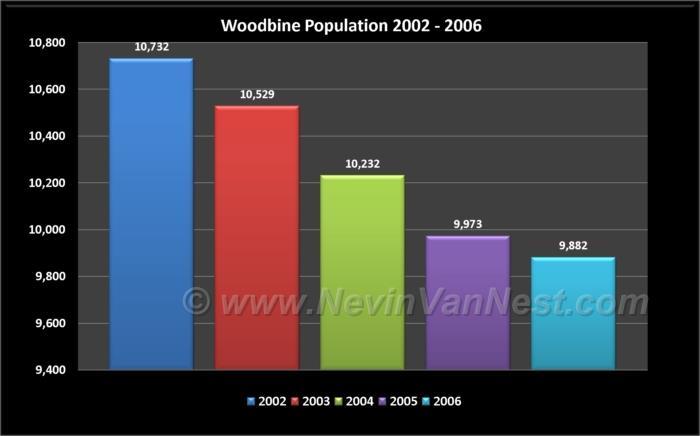 Woodbine Population 2002 - 2006