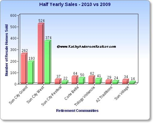 Half yearly sales for the west valley Arizona retirement communities