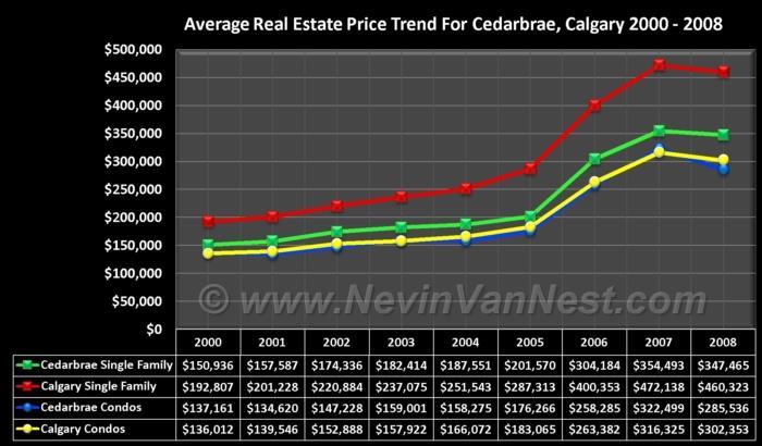 Average House Price Trend For Cedarbrae 2000 - 2008