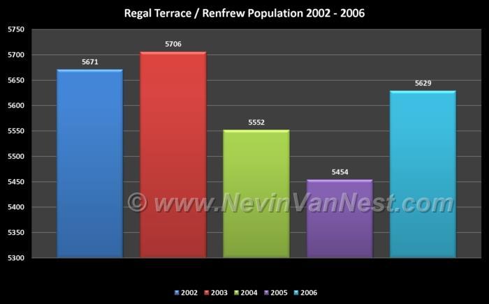 Regal Terrace / Renfrew Population 2002 - 2006