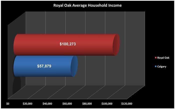 Royal Oak Average Household Income