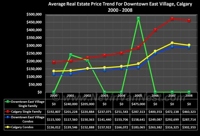 Average House Price Trend For Downtown East Village 2000 - 2008