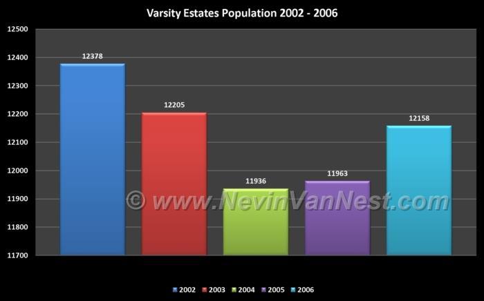 Varsity Estates Population 2002 - 2006