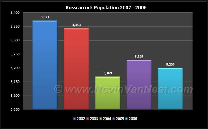 Rosscarrock Population 2002 - 2006