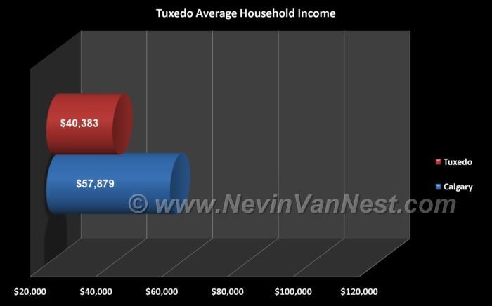 Average Household Income For Tuxedo Residents