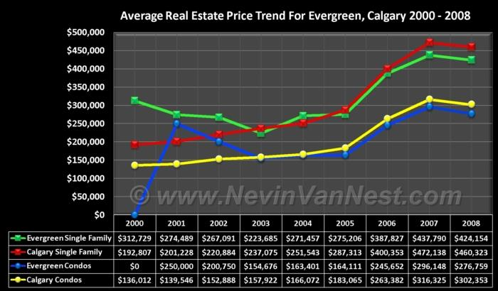 Average House Price Trend For Evergreen 2000 - 2008