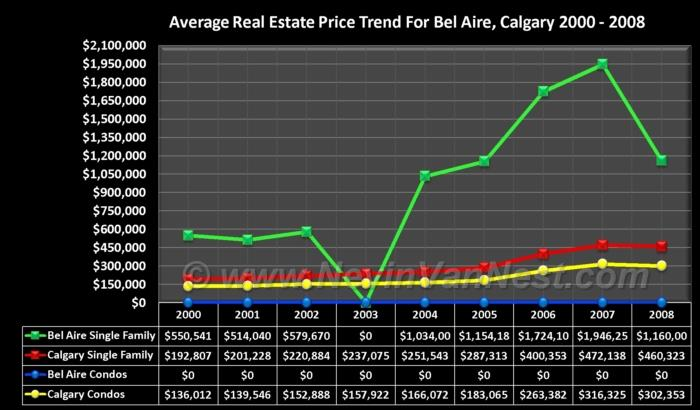 Average House Price Trend For Bel Aire 2000 - 2008