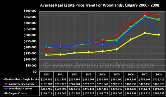 Average House Price Trend For Woodlands 2000 - 2008