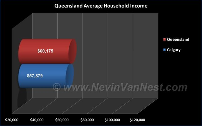 Average Household Income For Queensland Residents