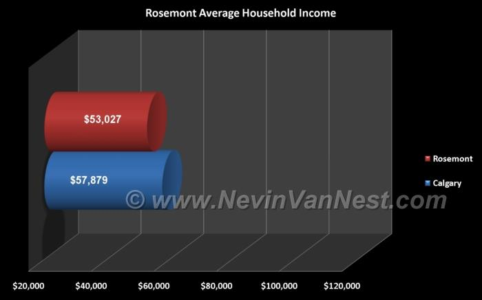 Average Household Income For Rosemont Residents
